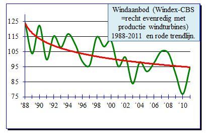 Windex 1988-2011, alsmaar dalende trend in windaanbod