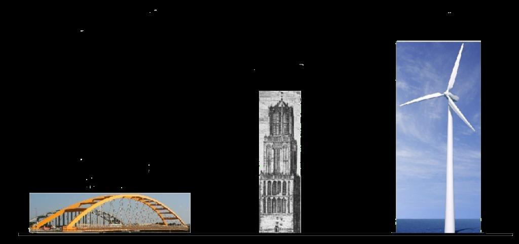 Overzicht van hoogtes brug, domtoren en windmolen